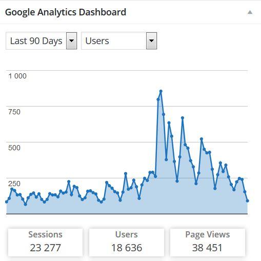 statystyki bloga 25-12-2015
