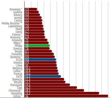 Warto szukac pracy w krajach z najniższym bezrobociem
