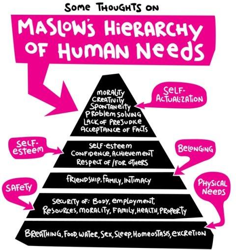 piramida maslowa