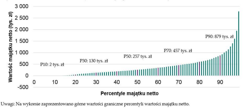 rozkład majątku polskich gospodarstw domowych
