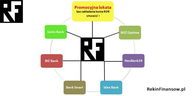 Banki najwyżej oprocentowane lokaty