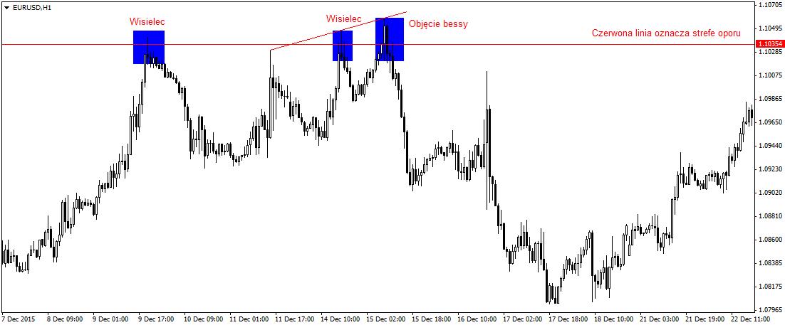 Formacje świecowe przy strefie oporu wskazują kierunek dla notowań pary walutowej