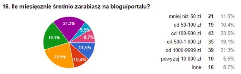 zarobki blog