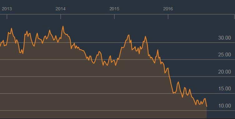 Deutsche bank notowania akcji