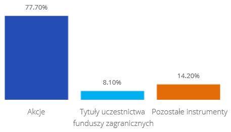 Struktura aktywów fundusz Dywidendowy