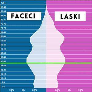Coraz mniej Polaków coraz mniejszy popyt na mieszkania