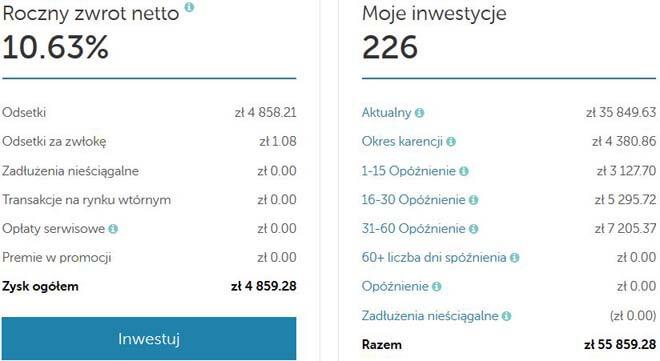 inwestycja w pożyczki