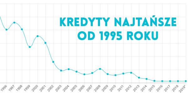 Indeks cen kredytów w Polsce