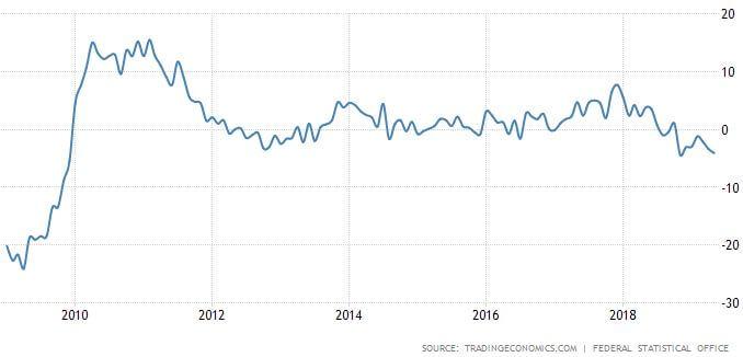 Wskaźnik zmian produkcji w Niemczech