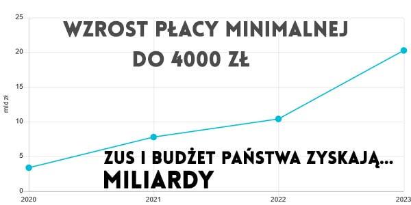 wzrost placa minimlana większe wpływy do ZUS i budżetu