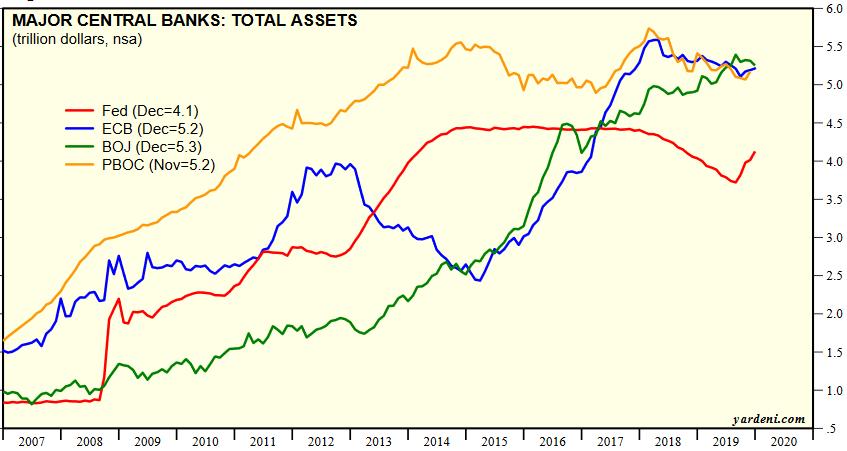 Bilanse banków centrlanych na świecie USA, Japonia, China, Eurostrefa