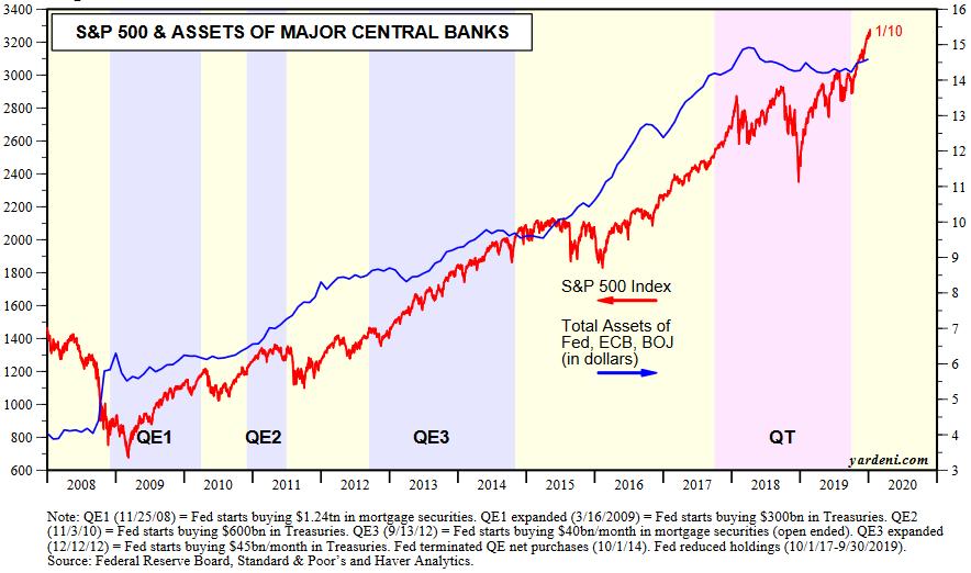 S&P a QE banków centralnych