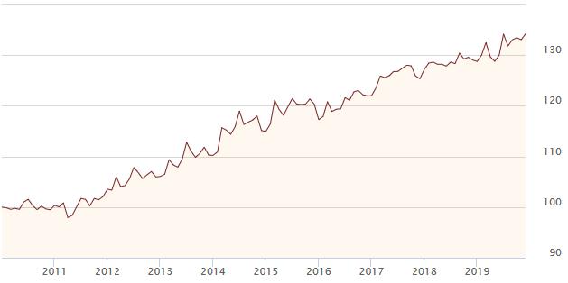 indeks-cen-gruntow-polska-2020