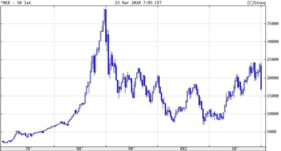 Indeks Nikkei od lat 70