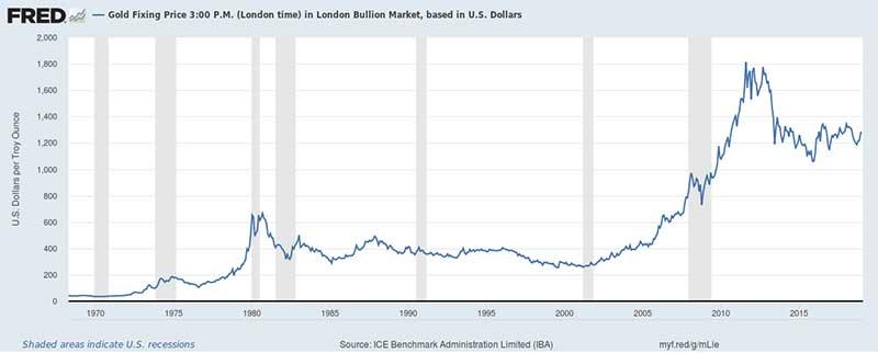 kryzysy finansowe a ceny zlota