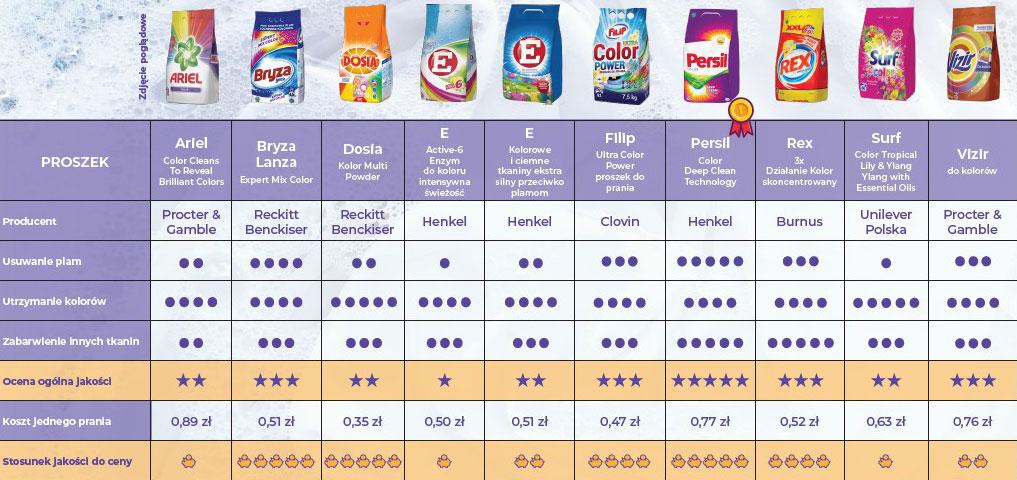 Porównanie proszków do prania i cen